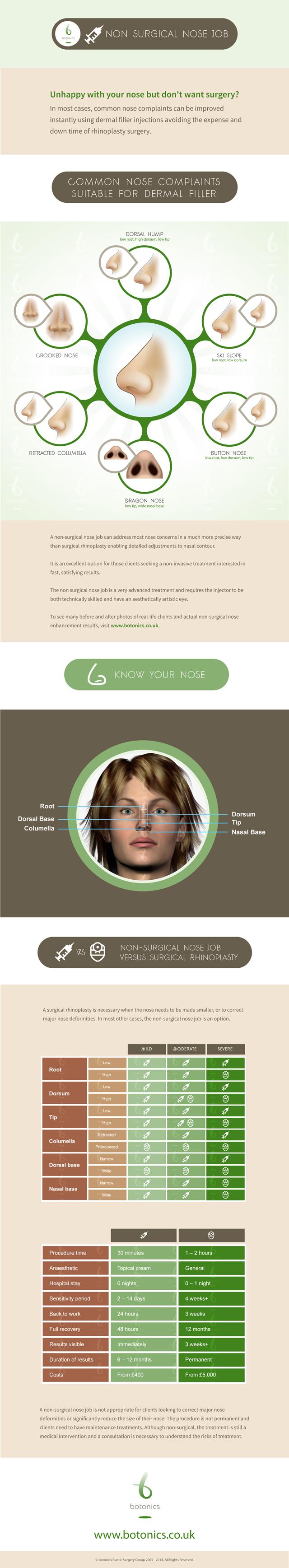 Non-surgical nose job infographic