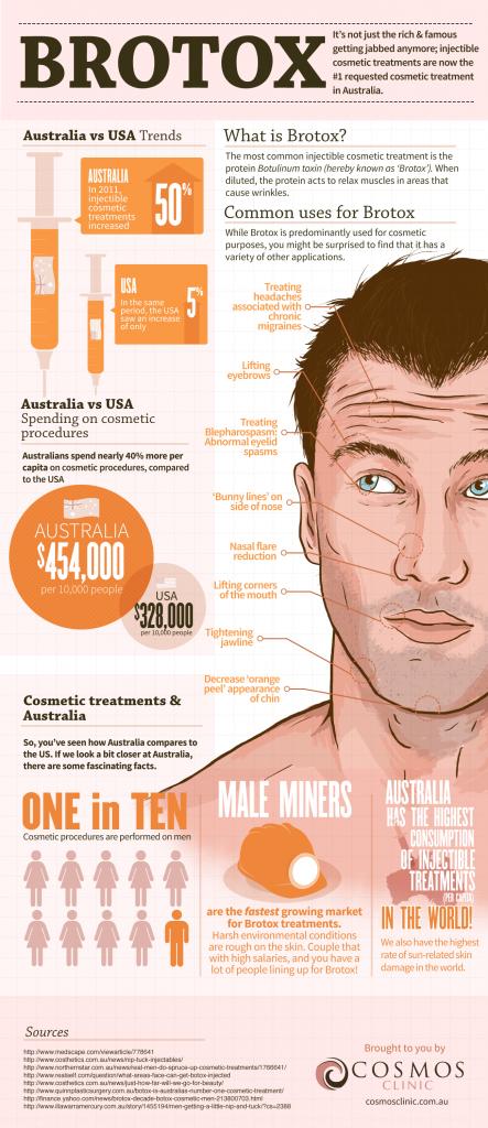 Brotox-Cosmos-Clinic-infographic.